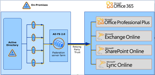 Active Directory Federated Services