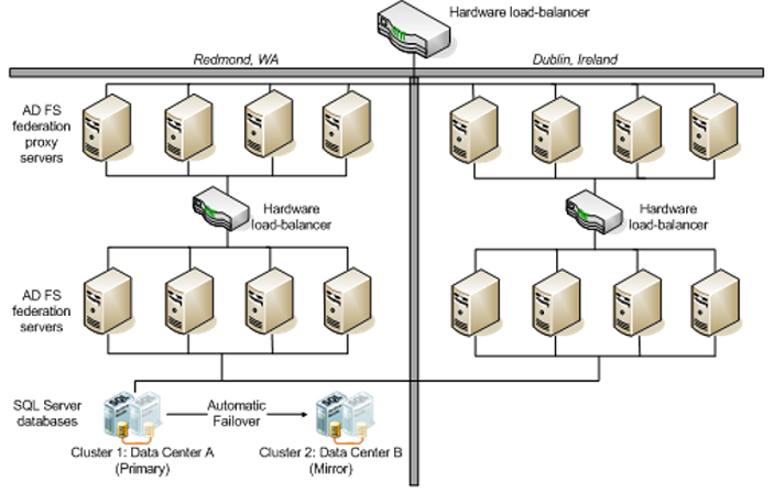 Active Directory Federated Services \